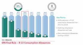 NOW IS THE TIME TO SWITCH FROM R-22 TO MO99 | ABCO HVACR