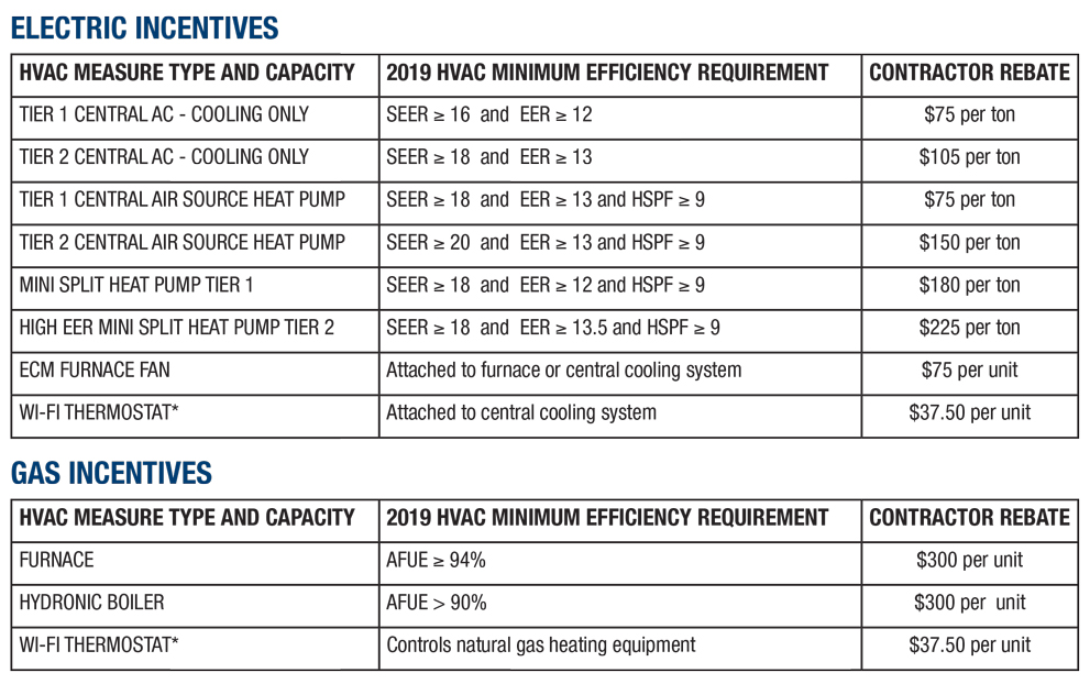 INCENTIVES BY THE TON | ABCO HVACRABCO HVACR